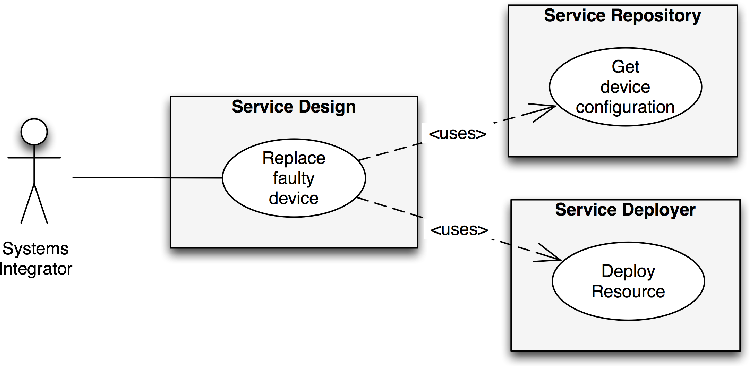 PDF] Service-oriented architecture for device lifecycle