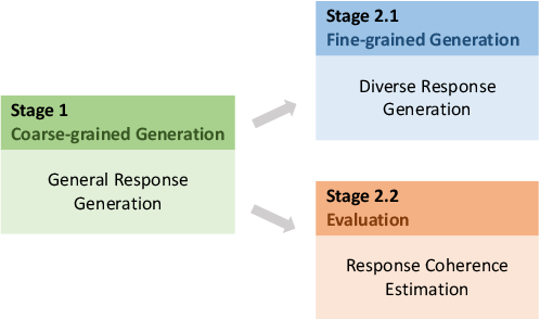 Figure 1 for PLATO-2: Towards Building an Open-Domain Chatbot via Curriculum Learning