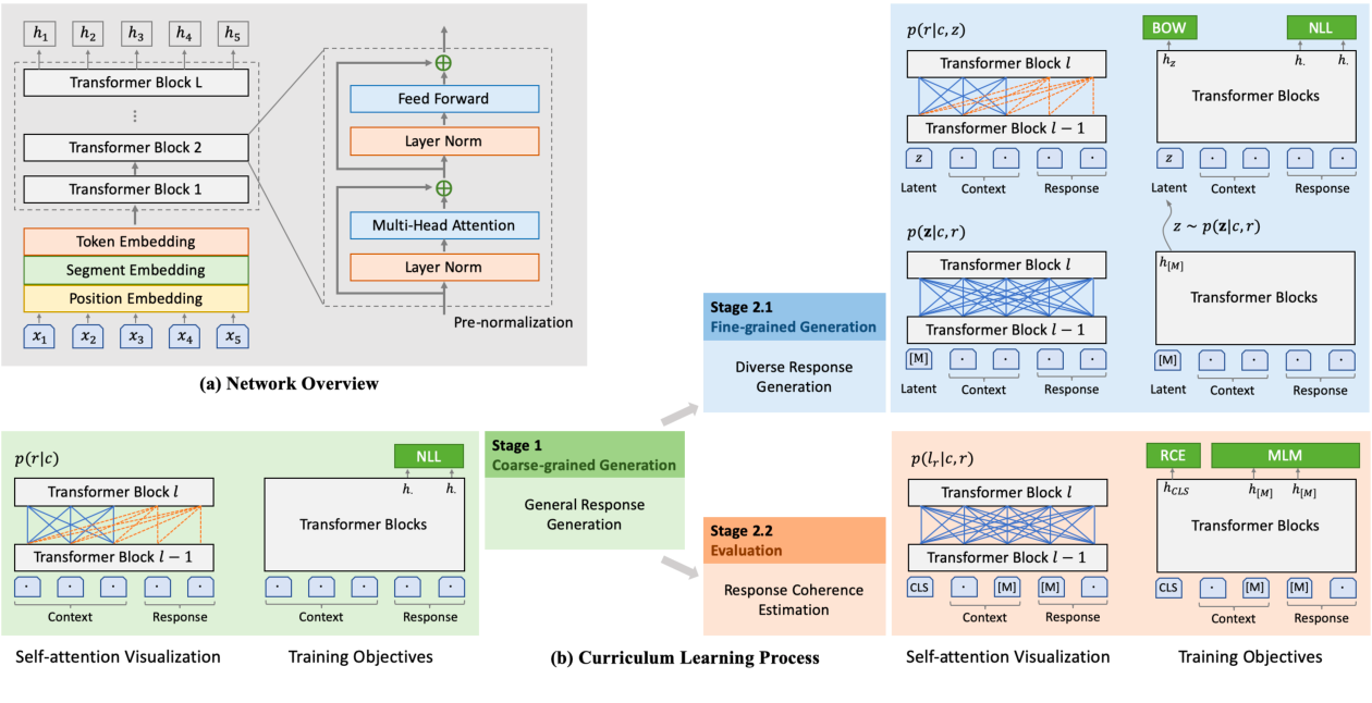 Figure 3 for PLATO-2: Towards Building an Open-Domain Chatbot via Curriculum Learning