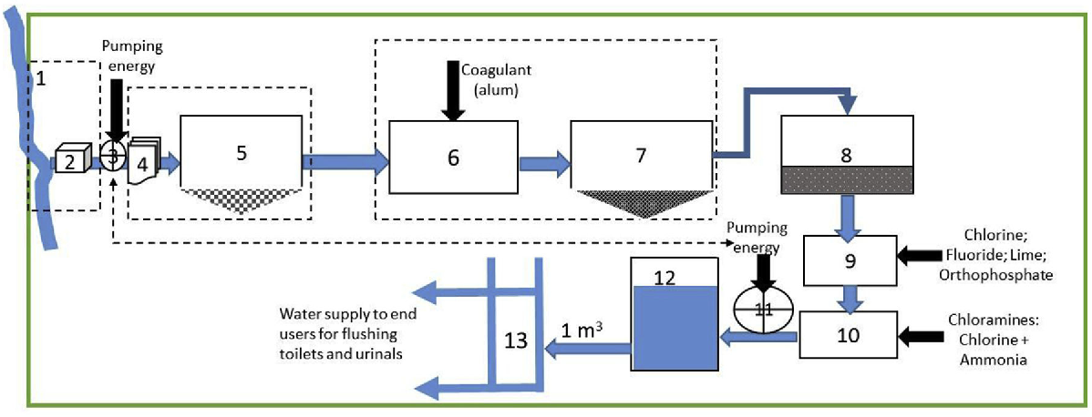 Life cycle assessment of a commercial rainwater harvesting