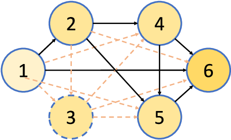 Figure 1 for You Only Search Once: Single Shot Neural Architecture Search via Direct Sparse Optimization