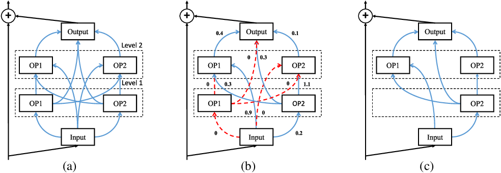 Figure 3 for You Only Search Once: Single Shot Neural Architecture Search via Direct Sparse Optimization