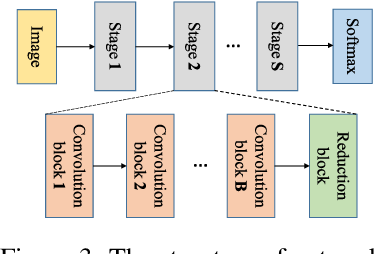Figure 4 for You Only Search Once: Single Shot Neural Architecture Search via Direct Sparse Optimization