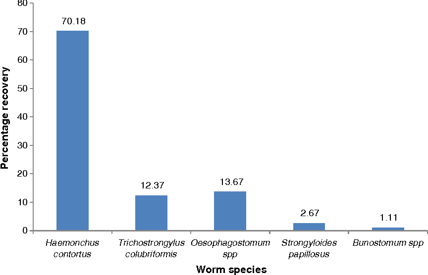 Evaluation of anaemia in nigerian goats using famacha eye colour figure 1 ccuart Choice Image