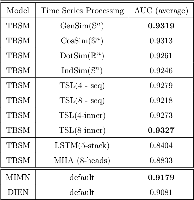 Figure 4 for Time-based Sequence Model for Personalization and Recommendation Systems