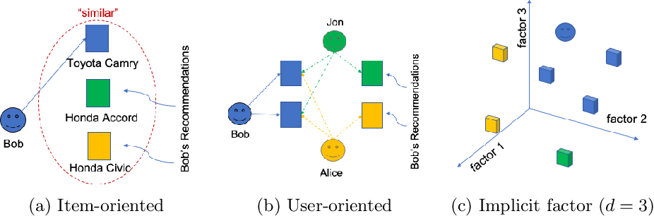 Figure 1 for Time-based Sequence Model for Personalization and Recommendation Systems