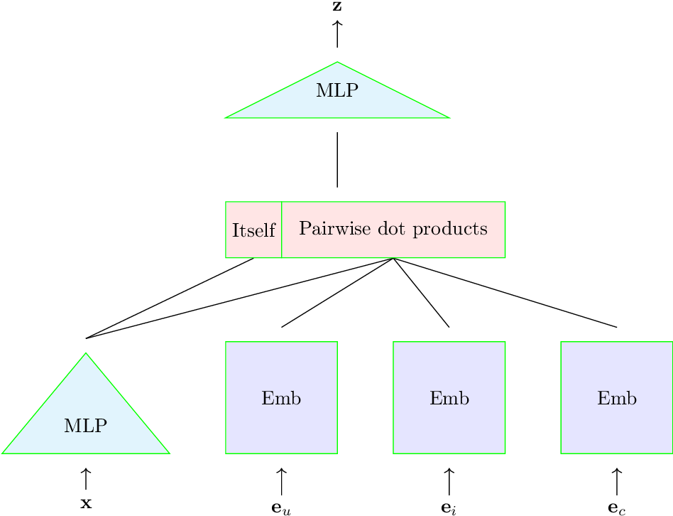 Figure 3 for Time-based Sequence Model for Personalization and Recommendation Systems