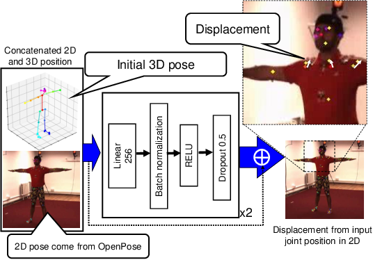 Figure 1 for PoseRN: A 2D pose refinement network for bias-free multi-view 3D human pose estimation