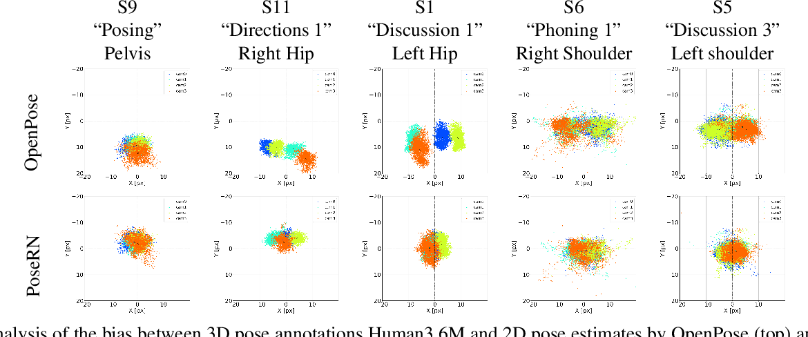 Figure 3 for PoseRN: A 2D pose refinement network for bias-free multi-view 3D human pose estimation