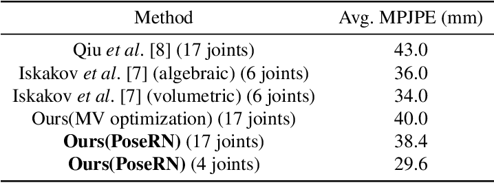 Figure 4 for PoseRN: A 2D pose refinement network for bias-free multi-view 3D human pose estimation