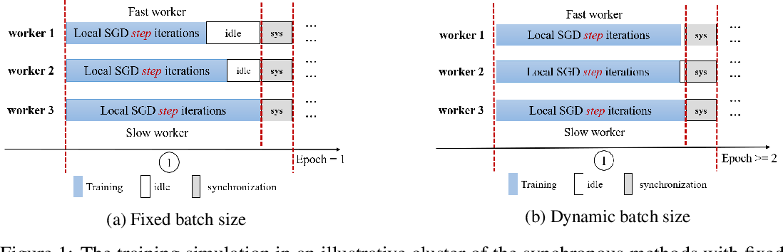 Figure 1 for DBS: Dynamic Batch Size For Distributed Deep Neural Network Training