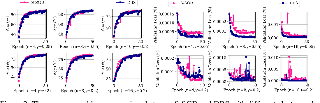 Figure 2 for DBS: Dynamic Batch Size For Distributed Deep Neural Network Training