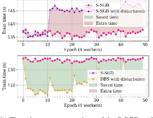 Figure 4 for DBS: Dynamic Batch Size For Distributed Deep Neural Network Training