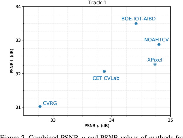 Figure 3 for NTIRE 2021 Challenge on High Dynamic Range Imaging: Dataset, Methods and Results