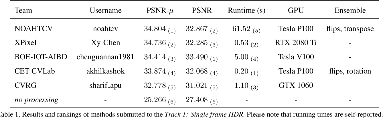 Figure 2 for NTIRE 2021 Challenge on High Dynamic Range Imaging: Dataset, Methods and Results
