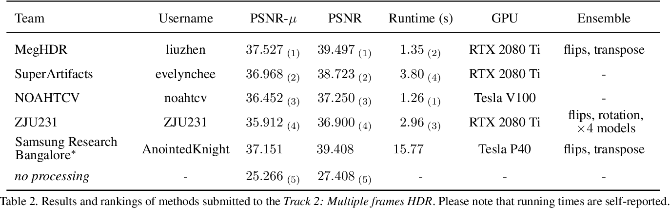Figure 4 for NTIRE 2021 Challenge on High Dynamic Range Imaging: Dataset, Methods and Results