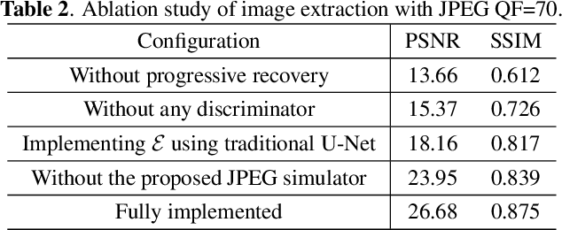 Figure 4 for Hiding Images into Images with Real-world Robustness