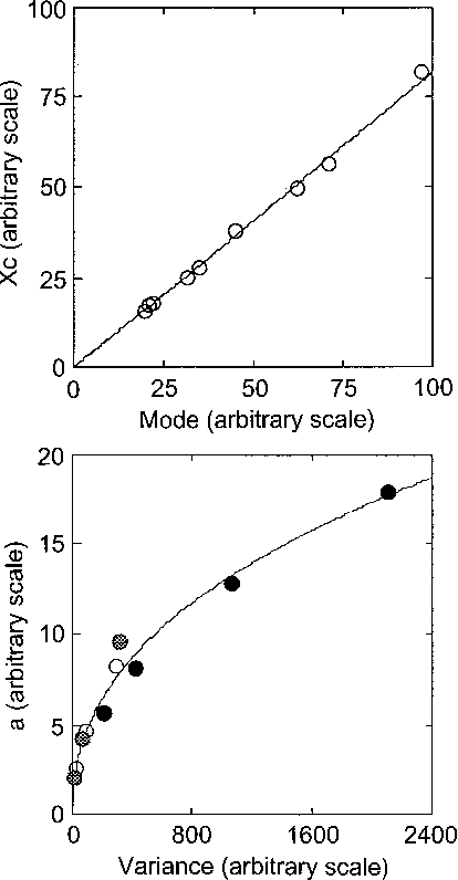 Evaluation of the Fermi equation as a model of dose-response curves