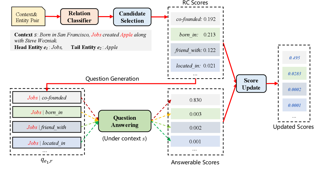 Figure 1 for A Question-answering Based Framework for Relation Extraction Validation