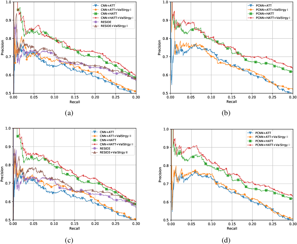 Figure 4 for A Question-answering Based Framework for Relation Extraction Validation