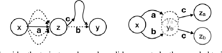 Figure 1 for Hindsight Credit Assignment