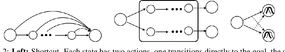Figure 2 for Hindsight Credit Assignment