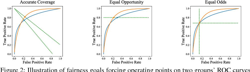 Figure 4 for Proxy Fairness