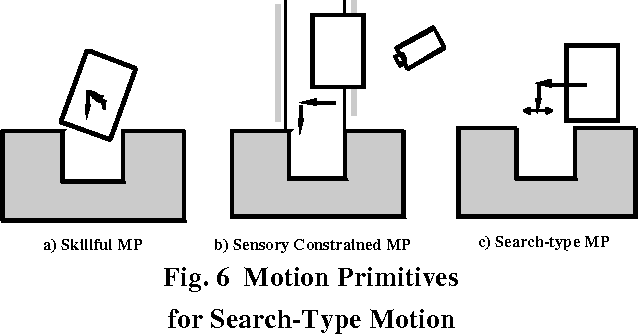 Figure 6 from Teaching by demonstration of assembly motion