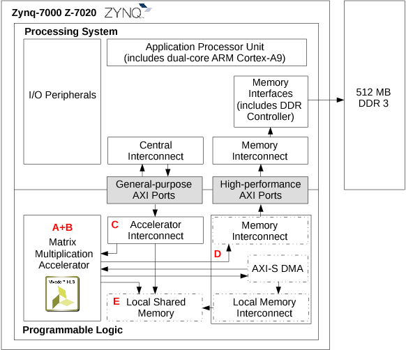 Reliability evaluation on interfacing with AXI and AXI-S on