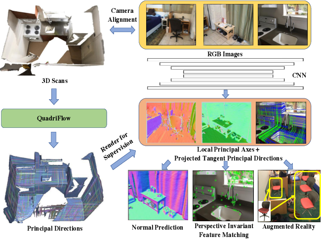 Figure 1 for FrameNet: Learning Local Canonical Frames of 3D Surfaces from a Single RGB Image