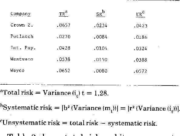 systematic and nonsystematic risk