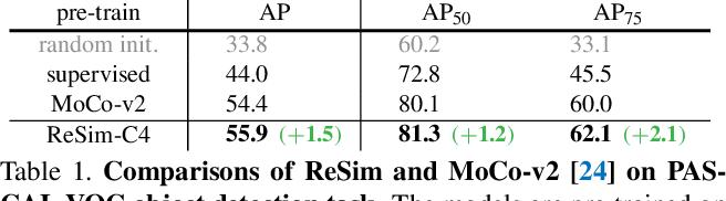 Figure 2 for Region Similarity Representation Learning