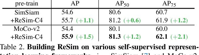 Figure 4 for Region Similarity Representation Learning
