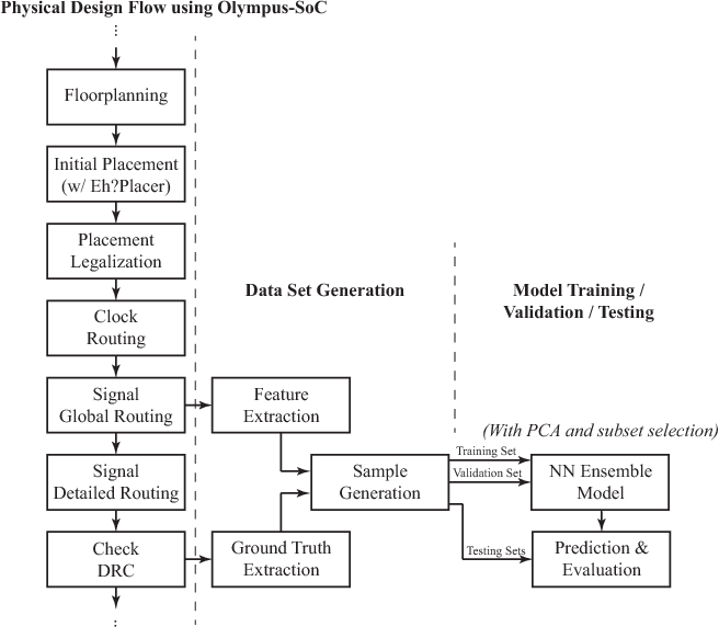 Figure 1 for Design Rule Violation Hotspot Prediction Based on Neural Network Ensembles