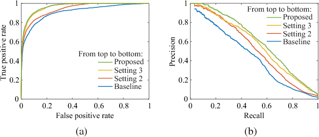 Figure 3 for Design Rule Violation Hotspot Prediction Based on Neural Network Ensembles