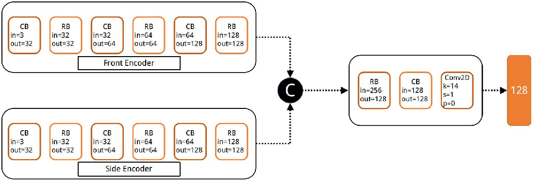 Figure 2 for Multi-views Embedding for Cattle Re-identification