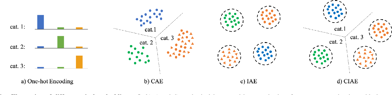 Figure 2 for Learning Category- and Instance-Aware Pixel Embedding for Fast Panoptic Segmentation