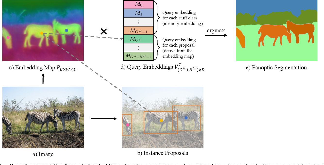 Figure 4 for Learning Category- and Instance-Aware Pixel Embedding for Fast Panoptic Segmentation