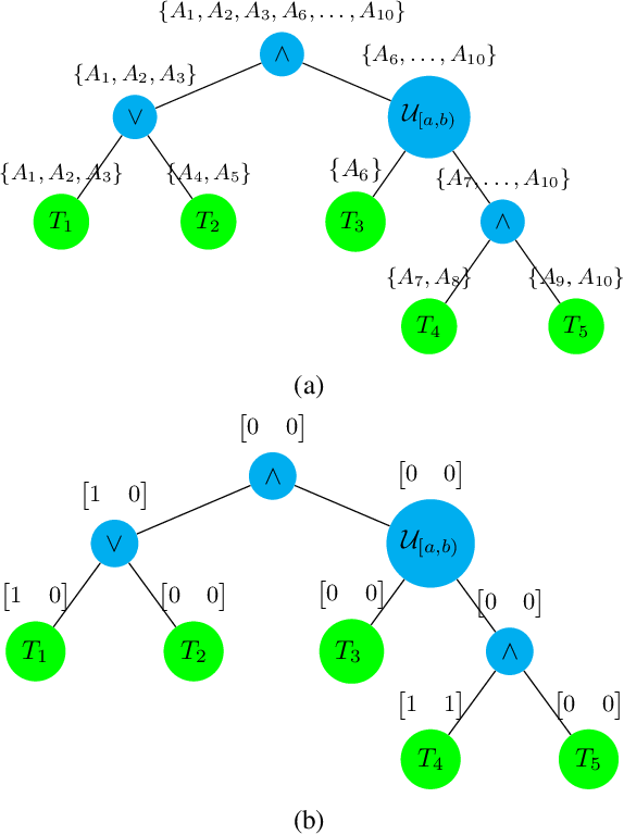 Figure 1 for Fast Decomposition of Temporal Logic Specifications for Heterogeneous Teams