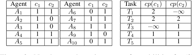 Figure 3 for Fast Decomposition of Temporal Logic Specifications for Heterogeneous Teams