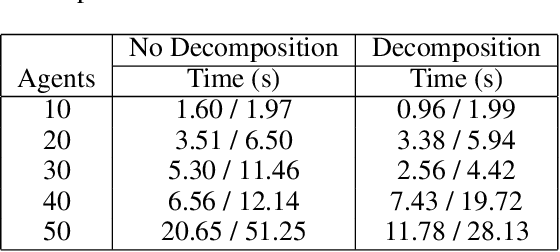 Figure 2 for Fast Decomposition of Temporal Logic Specifications for Heterogeneous Teams