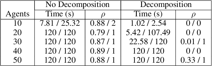 Figure 4 for Fast Decomposition of Temporal Logic Specifications for Heterogeneous Teams