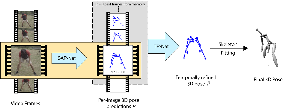 Figure 3 for Learning 3D Human Pose from Structure and Motion