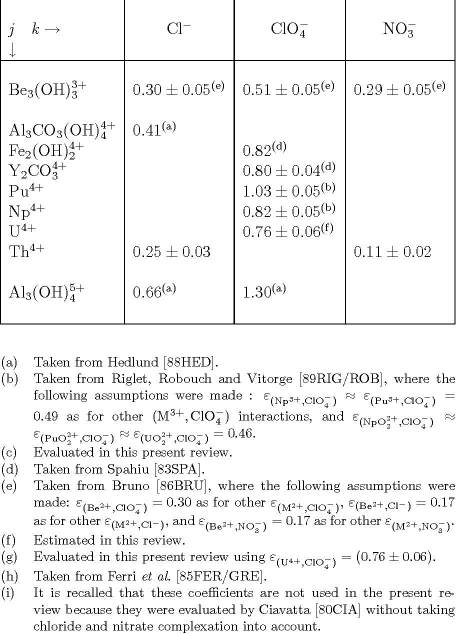 table B.3