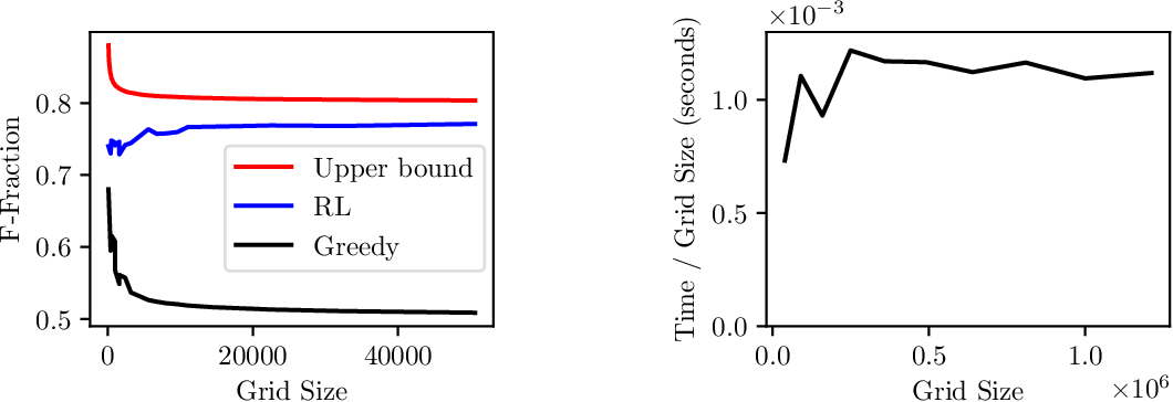 Figure 3 for Optimization-Based Algebraic Multigrid Coarsening Using Reinforcement Learning