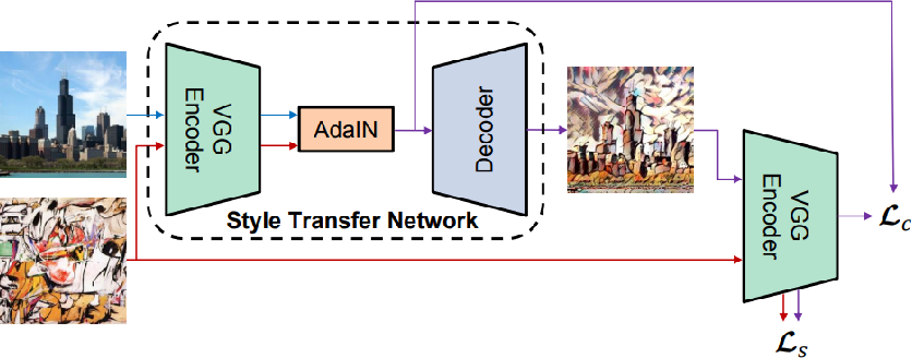 Figure 1 for Depth-Preserving Real-Time Arbitrary Style Transfer