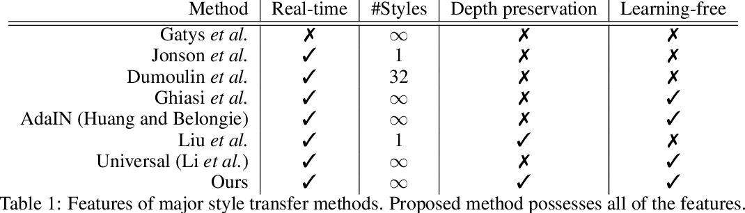 Figure 2 for Depth-Preserving Real-Time Arbitrary Style Transfer