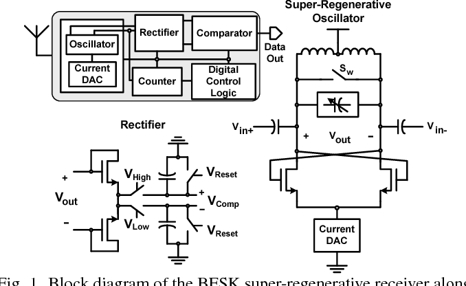 Ure 1 From A 24ghz Wireless Transceiver With 095njb Link. Block Diagram Of The Bfsk Superregenerative Receiver Along With Schematics. Wiring. 2 4 Ghz Wireless Receiver Block Diagram At Scoala.co