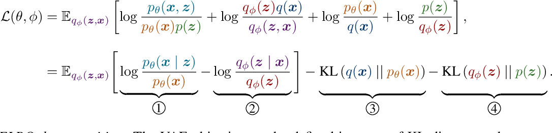 Figure 1 for Structured Disentangled Representations