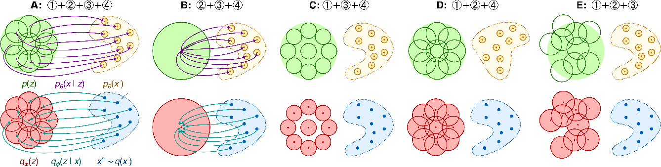 Figure 3 for Structured Disentangled Representations